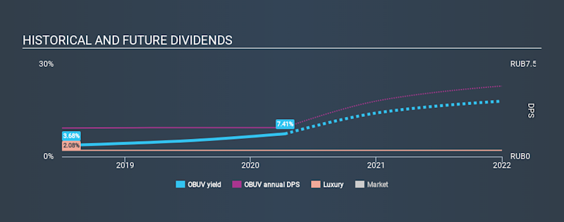 MISX:OBUV Historical Dividend Yield April 10th 2020