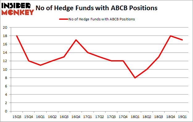 No of Hedge Funds with ABCB Positions