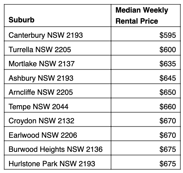 Table: Cheapest rent 10km from Sydney.