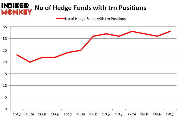 No of Hedge Funds with TRN Positions