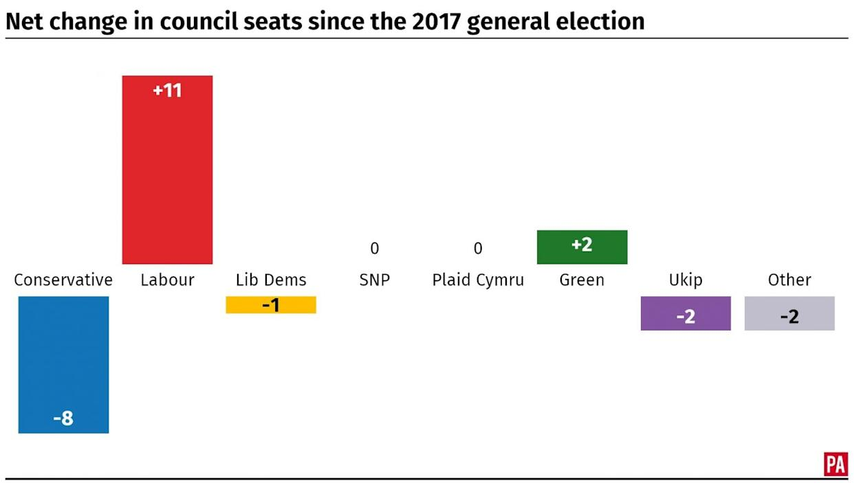 Net change in council seats since the 2017 general election.