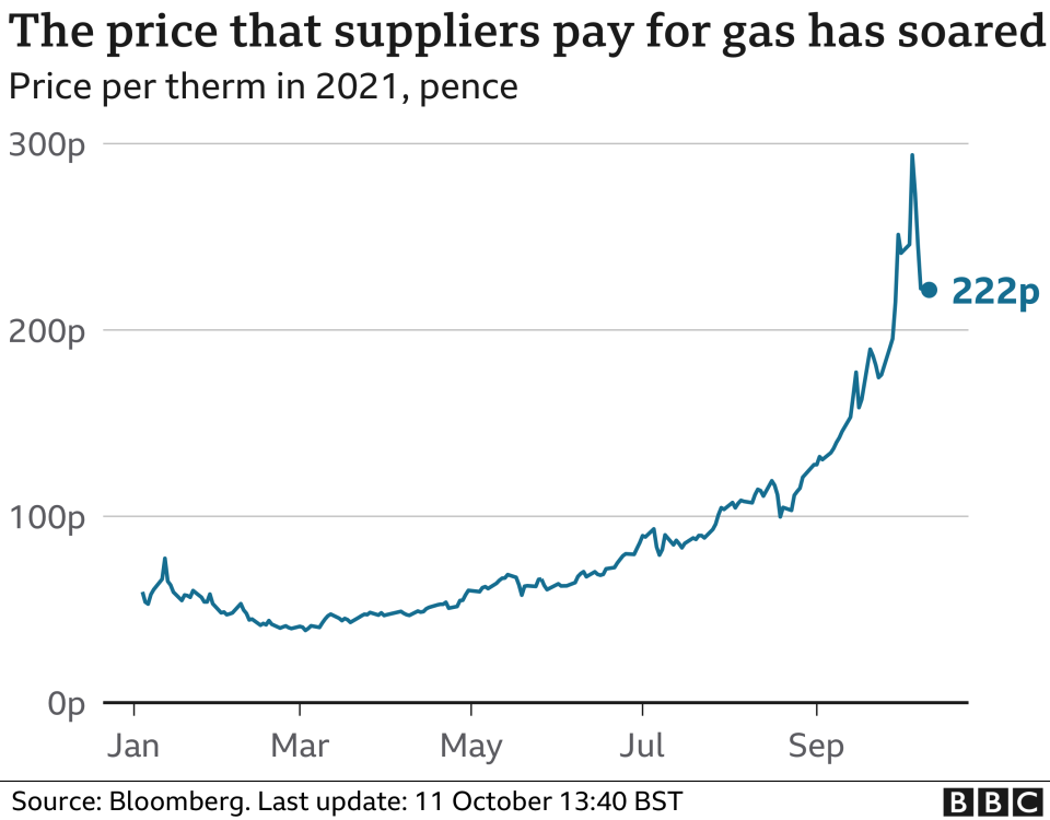 Gas prices - chart showing sharp increase during 2021