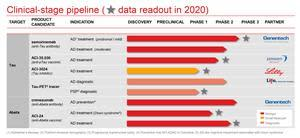 Clinical Stage Pipeline. Readout in 2020.