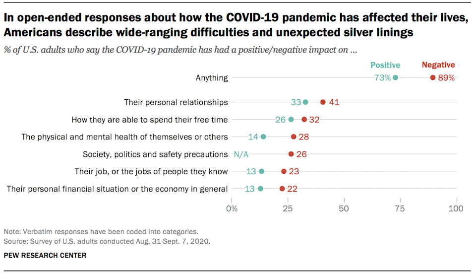 A graph that shows results of a survey where Americans describe the struggles and silver linings of the COVID-19 pandemic