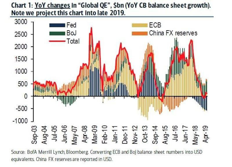 Global Central Banks Move To Keep The Party Rolling Onward – Part I