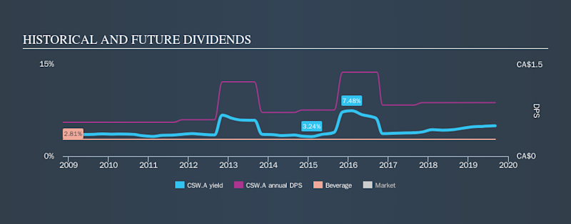TSX:CSW.A Historical Dividend Yield, September 5th 2019