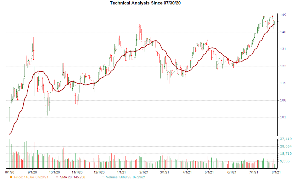 Moving Average Chart for AAPL