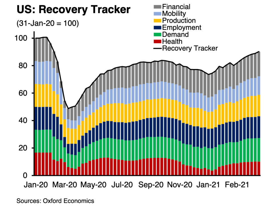 Oxford Economics' U.S. Recovery Tracker has improved for seven straight weeks and is at its highest level since the economy was falling off a cliff in March 2020. (Source: Oxford Economics)