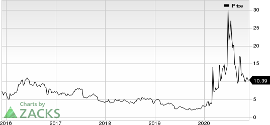 Inovio Pharmaceuticals, Inc. price