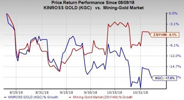 Increase in income tax expense and lower margins hurt Kinross' (KGC) Q3 results. Nevertheless, the company keeps 2018 view unchanged.