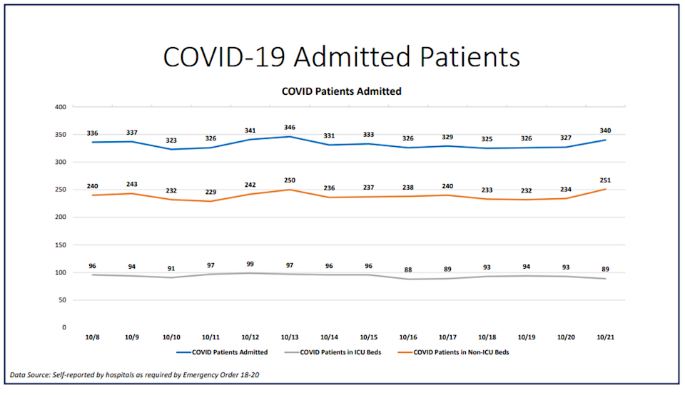 "On Wednesday, Miami-Dade hospitalizations for COVID-19 complications increased from 327 to 340, according to Miami-Dade County's ""New Normal"" dashboard. According to Wednesday's data, 35 people were discharged and 48 people were admitted.​"