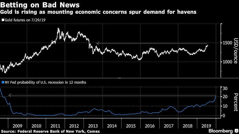 Gold Bulls Look Beyond the Fed as Global Risks Proliferate