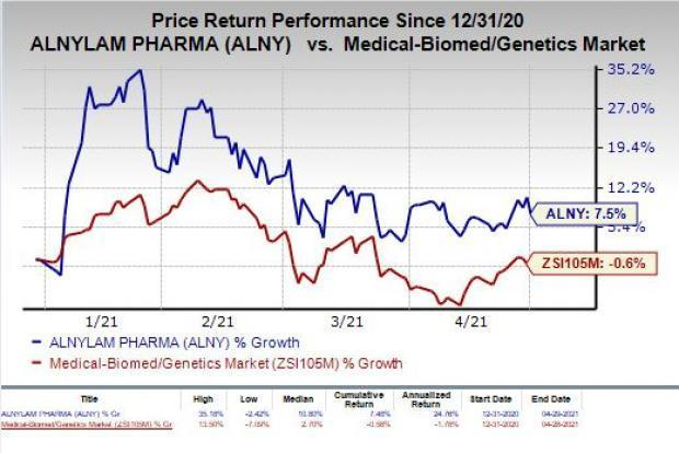 price chart for ALNY