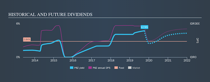 SGX:P8Z Historical Dividend Yield, October 8th 2019