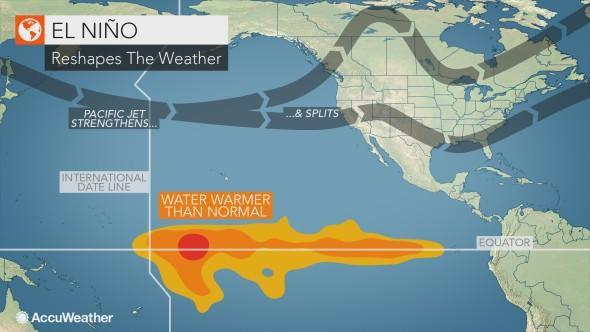 el nino reshapes the weather