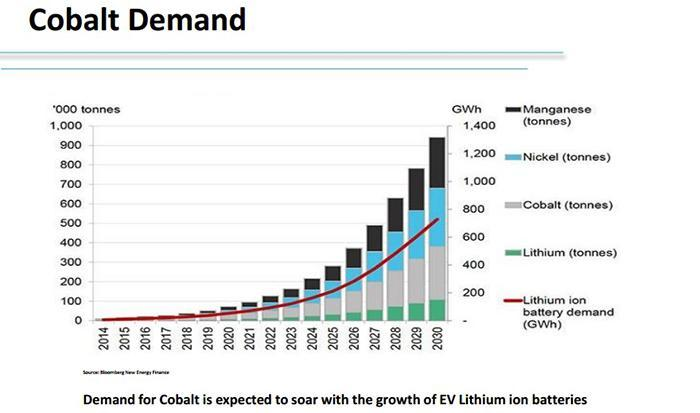 There is a massive opportunity for first-in investors in cobalt as major hedge funds start hoarding ...
