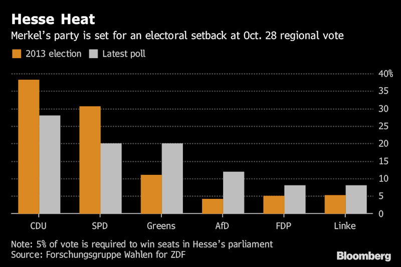 Merkel's party leading in state election in Germany's Hesse region