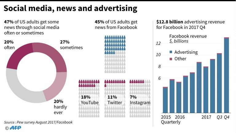 Chart on accessing news via social media including Facebook