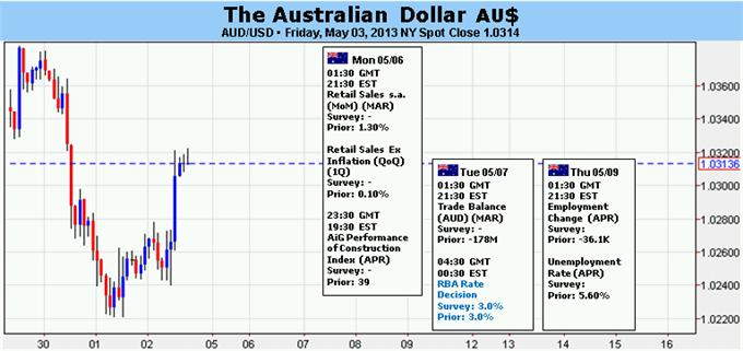 Forex_Australian_Dollar_May_Yield_Key_Reversal_on_RBA_Rate_Decision__body_Picture_5.png, Australian Dollar May Yield Key Reversal on RBA Rate Decision