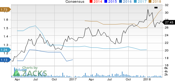 New Strong Buy Stocks for March 16th