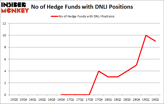No of Hedge Funds with DNLI Positions