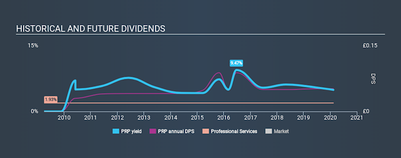 AIM:PRP Historical Dividend Yield, February 13th 2020