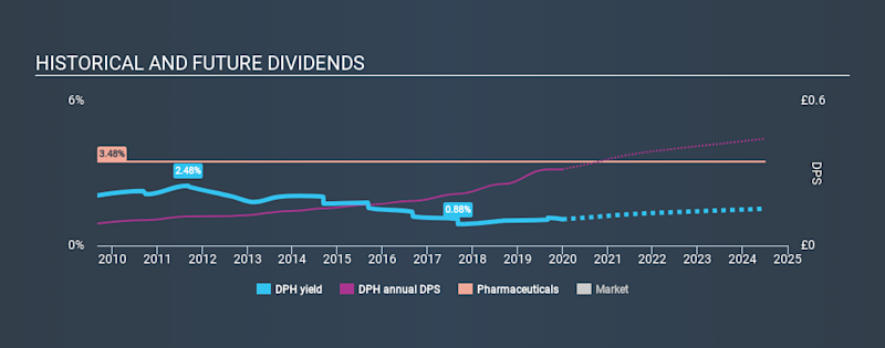 LSE:DPH Historical Dividend Yield, January 1st 2020