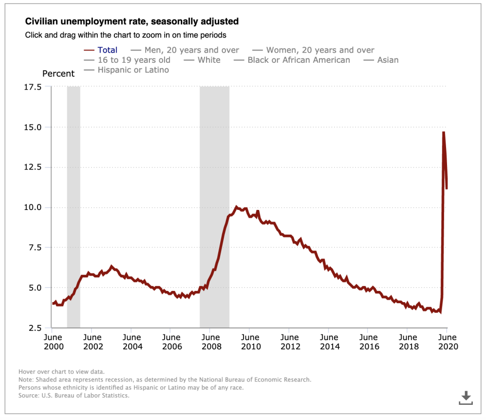 Because of the coronavirus pandemic, many Americans have lost their jobs with the current unemployment rate in June at 11.1%.