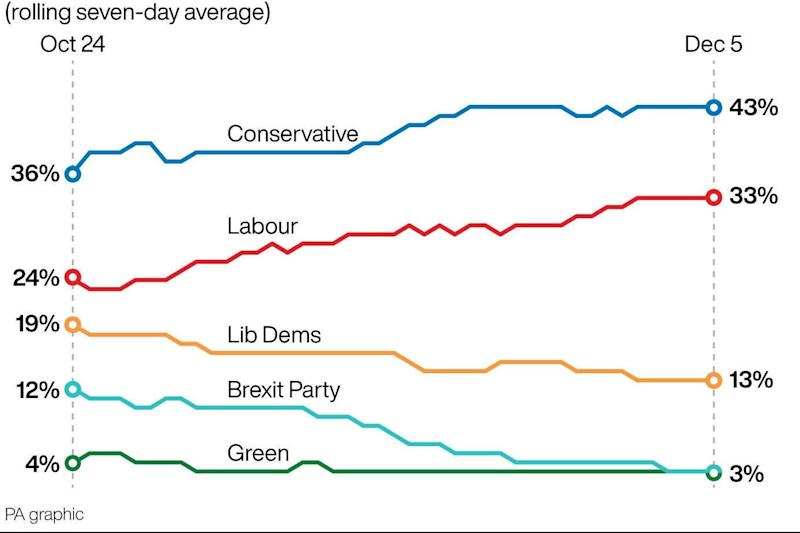 The poll of polls over the past seven days