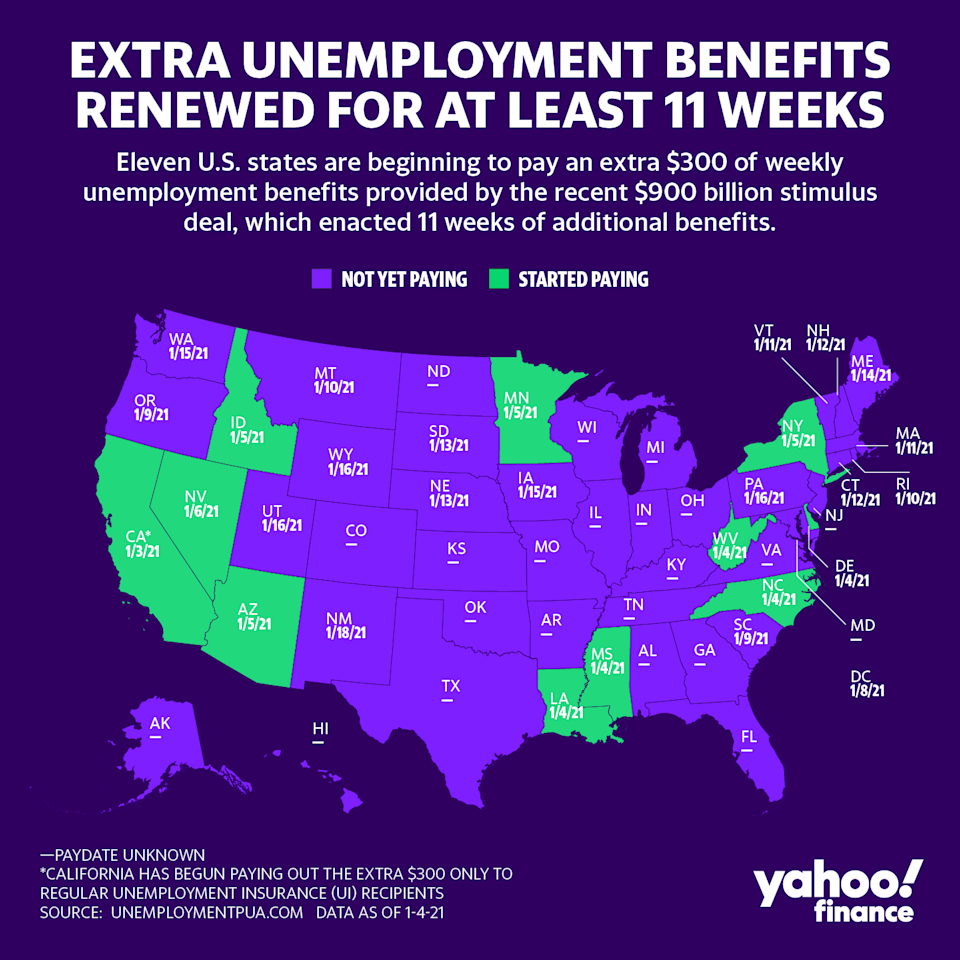 Around eleven states are begging to pay out the extra $300 of weekly unemployment benefits under the $900 billion stimulus deal. (Graphic: David Foster/Yahoo Finance)
