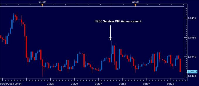 China_Services_PMI_sees_AUDUSD_volatile_before_RBA_decision_body_hsbcreaction.png, China Services PMI sees AUD/USD volatile before RBA decision