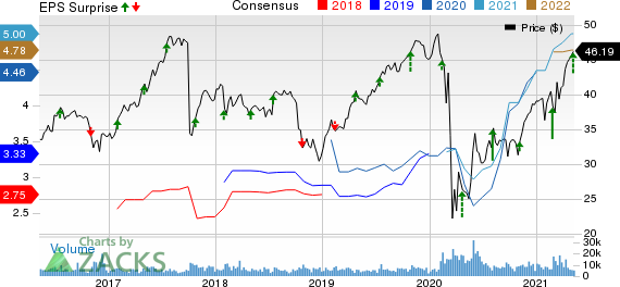 Fidelity National Financial, Inc. Price, Consensus and EPS Surprise