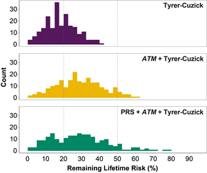 Remaining Lifetime Risk for ATM PV Carriers