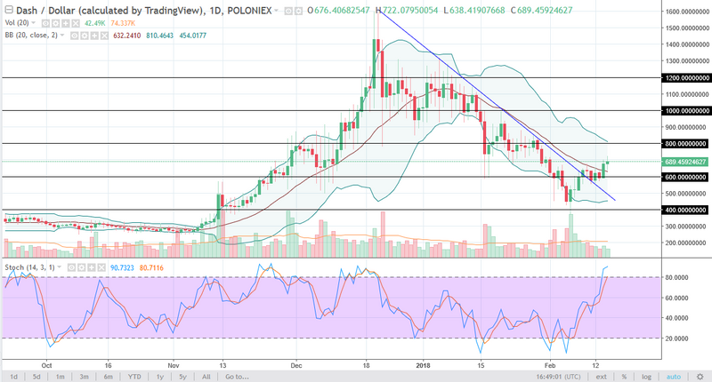 DASH/USD daily chart, February 16, 2018