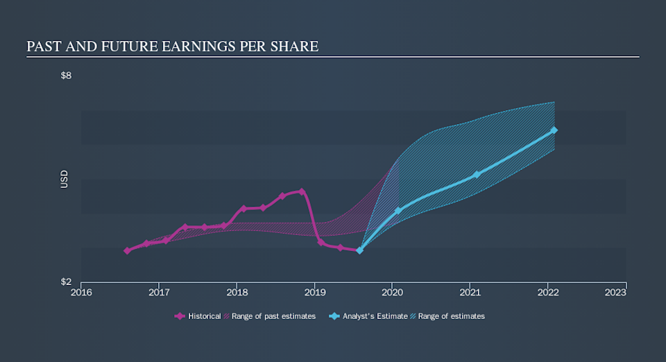 NYSE:SAIC Past and Future Earnings, October 22nd 2019