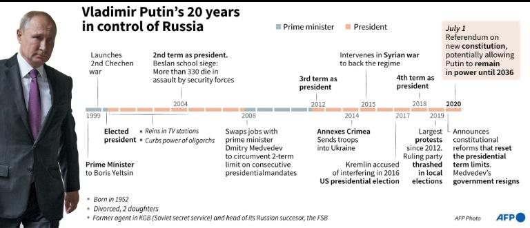Chronology of Vladimir Putin's 20 years in control of Russia (AFP Photo/Vincent LEFAI)