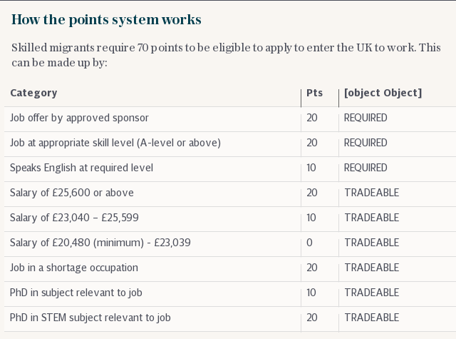 Immigration points system