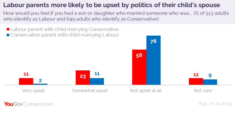 More than a third of Labour parents said they would be upset to some degree. (YouGov)