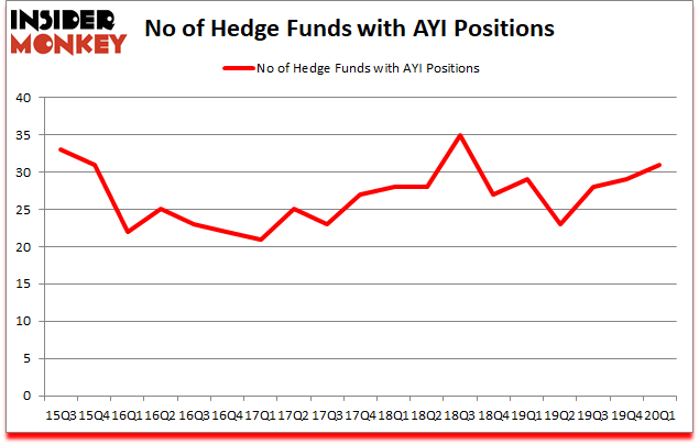 Is AYI A Good Stock To Buy?