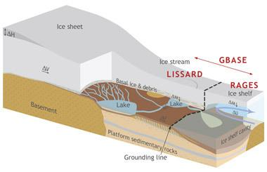 Cross-section of the Whillans Ice Stream in West Antarctica.
