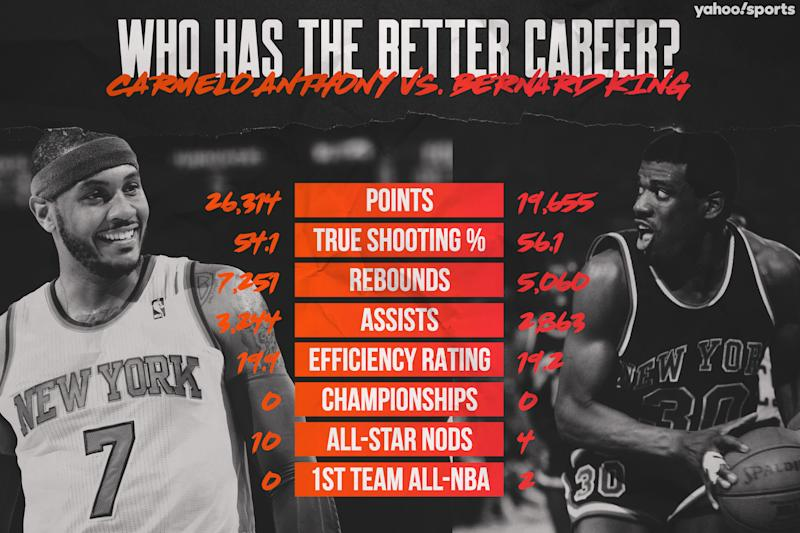 Carmelo Anthony vs. Bernard King (Yahoo Sports graphic)