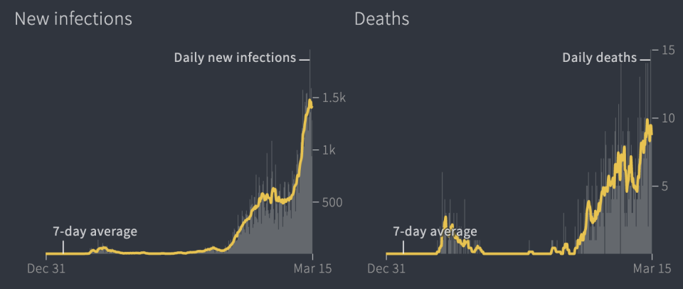 Two graphs show the spike in daily infections and deaths in Estonia.