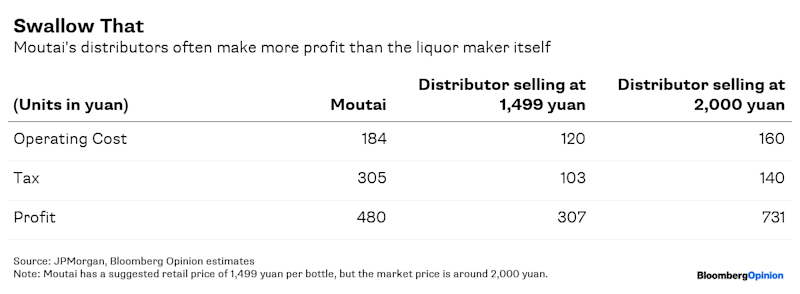 Why China'sPrized Liquor Is On Fire Again