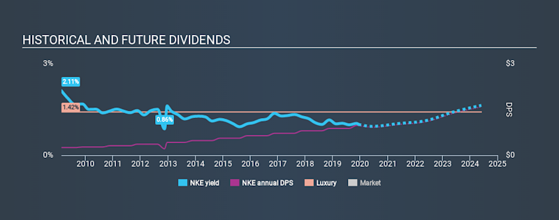 NYSE:NKE Historical Dividend Yield, December 11th 2019