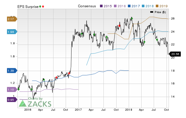 Sterling Bancorp (STL) doesn't possess the right combination of the two key ingredients for a likely earnings beat in its upcoming report. Get prepared with the key expectations.