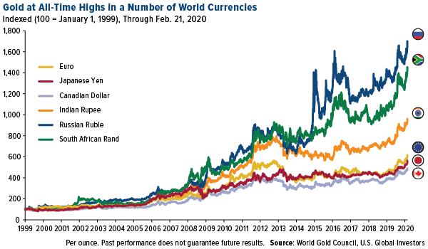 Gold at all-time highs in a number of world currencies