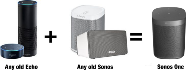 If you already have an Echo and an old Sonos, you don't have to buy anything new to get voice control of your music.