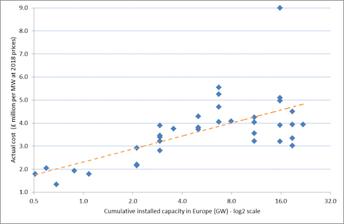 UK offshore wind: actual capex cost vs installed capacity in Europe. <br>Source: Gordon Hughes for Renewable Energy Foundation: www.ref.org.uk