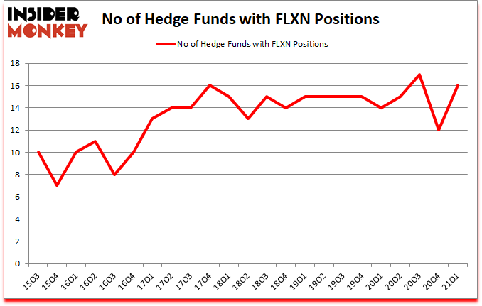 Is FLXN A Good Stock To Buy?