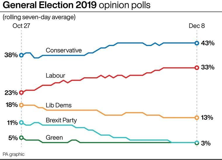 The latest polling average shows the Tories have maintained a 10-point lead